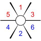 Yot 6 Sektoren
