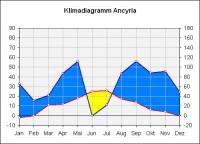 Klimadiagramm Ancyria