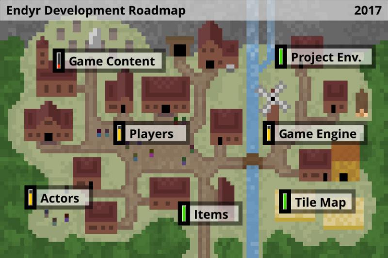 Endyr Projekt-Roadmap